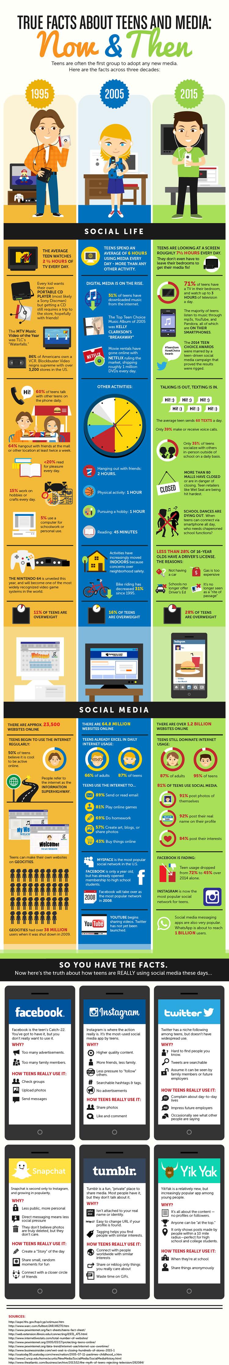 Changing faces of social media platforms
